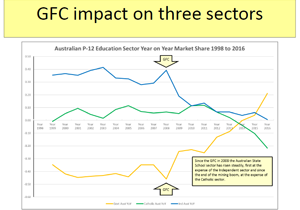 GFC-impact-on-three-sectors