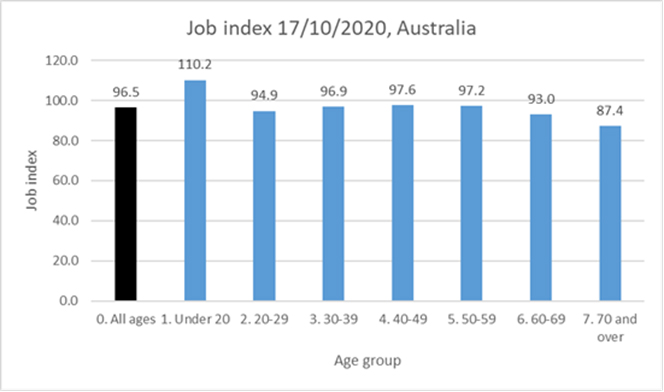 Jobs Index 17/10/2020 Australia