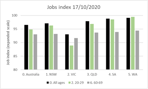 Jobs Index 17/10/2020 - JobMaker misses the real target - written by John Black, CEO of Education