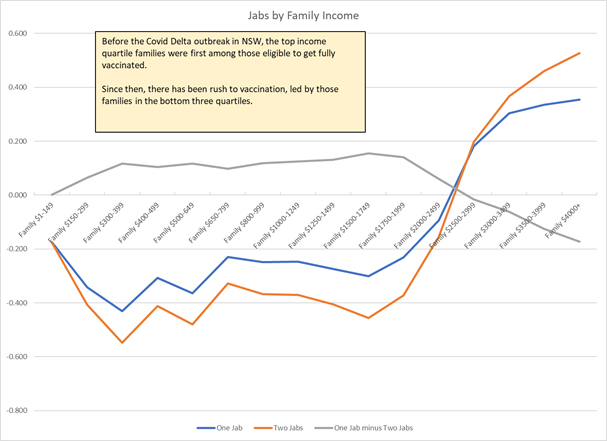 Jabs by Family Income